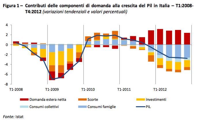 Solo l export rallenta la caduta del pil italiano for Composizione del parlamento italiano oggi